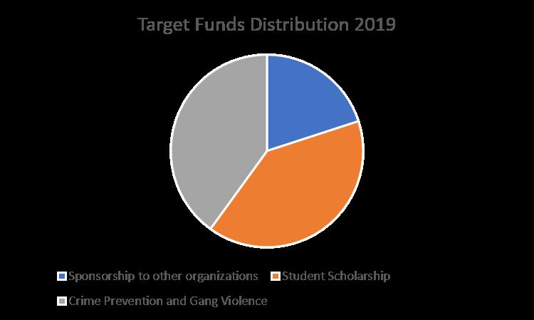 aepf-target-funds-distribution-2019